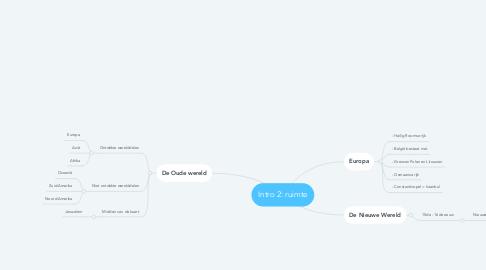 Mind Map: Intro 2: ruimte