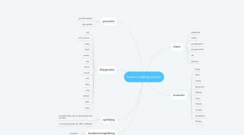 Mind Map: kennis making school