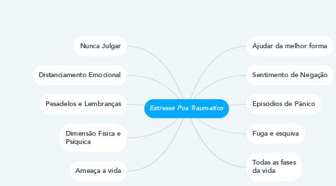 Mind Map: Estresse Pos Traumatico