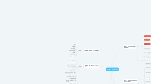 Mind Map: MAN - Planejamento