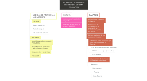 Mind Map: ALUMNADO INMIGRANTE DENTRO DEL SISTEMA EDUCATIVO