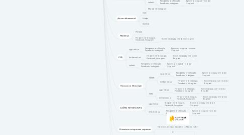 Mind Map: УГГИ