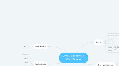 Mind Map: SYSTEM REZERWACJI GoodReserve