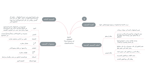 Mind Map: تاريخ التصنيف  The history of classification