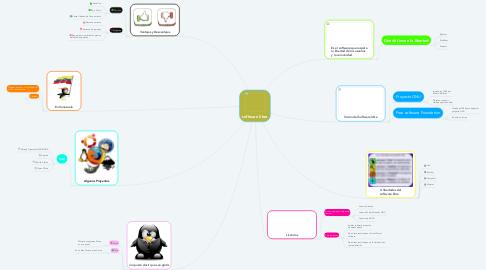 Mind Map: software libre
