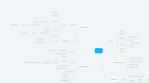 Mind Map: Ativos