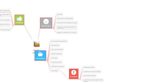 Mind Map: SWOT  elemzés