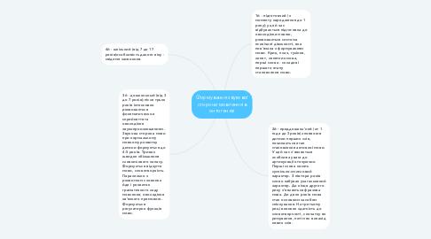 Mind Map: Формування звукової сторони мовлення в онтогенезі