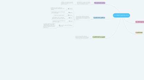 Mind Map: La mezcla promocional