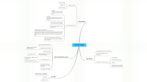 Mind Map: iPod Sync Problem