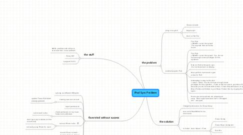 Mind Map: iPod Sync Problem
