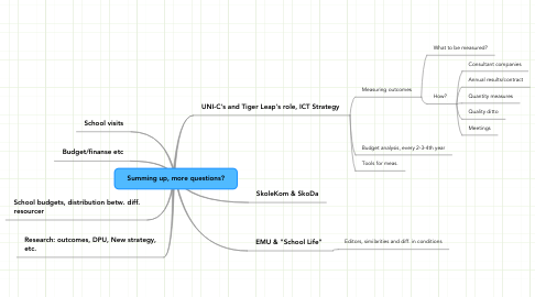 Mind Map: Summing up, more questions?