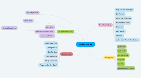 Mind Map: Holidays in Britain