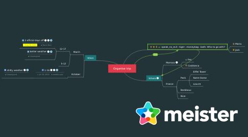 Mind Map: Organise trip