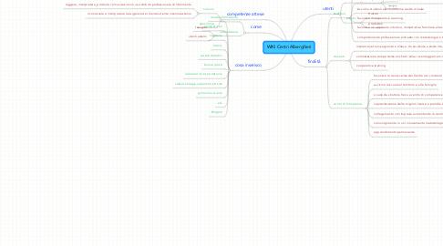 Mind Map: WIKI Centri Alberghieri