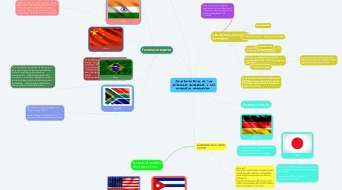 Mind Map: Características de las potencias mundiales y las economías emergentes.