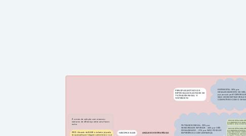 Mind Map: Estudos Culturais