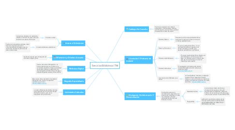 Mind Map: Servicios Biblioteca ITM