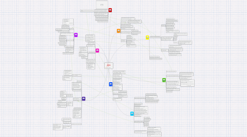 Mind Map: Education 5015