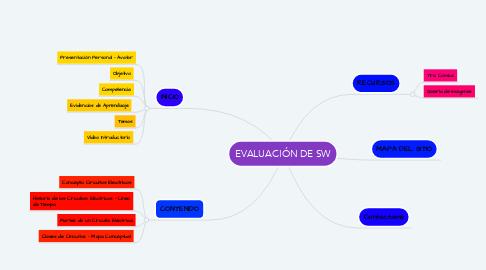 Mind Map: EVALUACIÓN DE SW