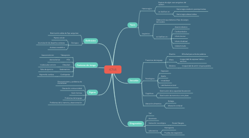 Mind Map: ICTUS