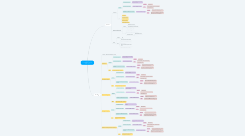 Mind Map: Current MGS Structure APAC L+D