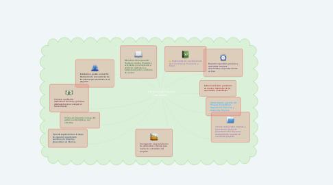 """Mind Map: """"Ejecución del Proyecto Comunitario"""""""