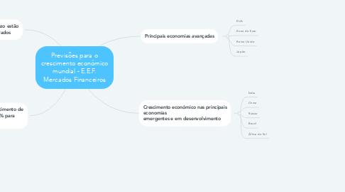 Mind Map: Previsões para o crescimento económico mundial - E.E.F. Mercados Financeiros