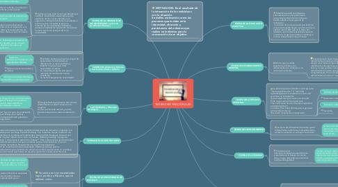 Mind Map: TEORIAS MOTIVACIONALES.