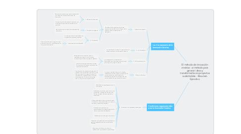 Mind Map: El método de innovación creativa: un método para generar ideas y transformarlas en proyectos sustentables - Resumen Ejecutivo