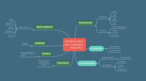 Mind Map: STAKEHOLDERS  DE LA EMPRESA        MAESTRO