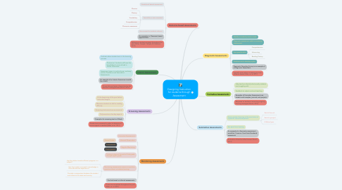 Mind Map: Designing Instruction for students through Assessment