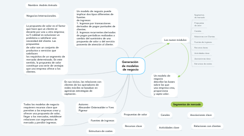 Mind Map: Generación  de modelos  de negocio