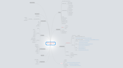 Mind Map: AHSCA Presentation Revit MEP for Hydraulic Design Engineers
