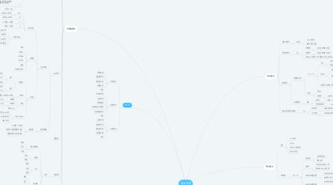 Mind Map: 광고대행