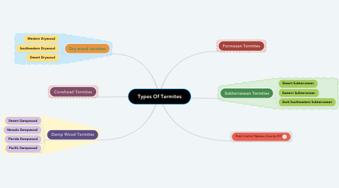 Mind Map: Types Of Termites