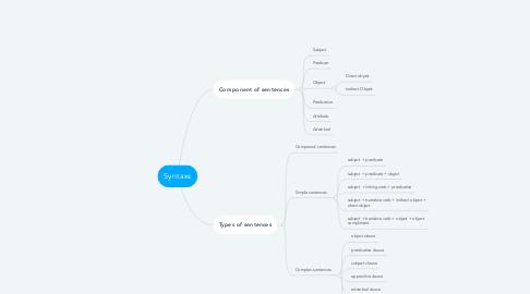 Mind Map: Syntaxs