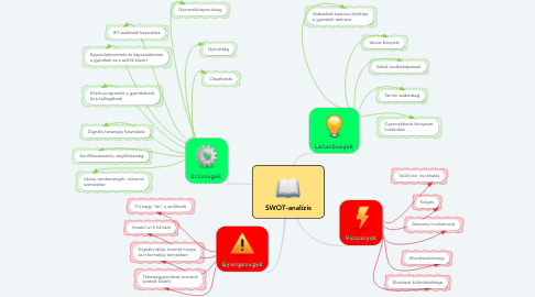 Mind Map: SWOT-analízis