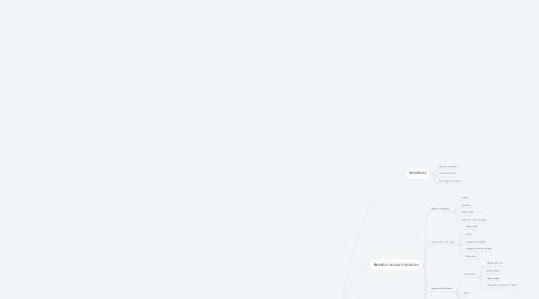 Mind Map: Хочу своё ШОУ