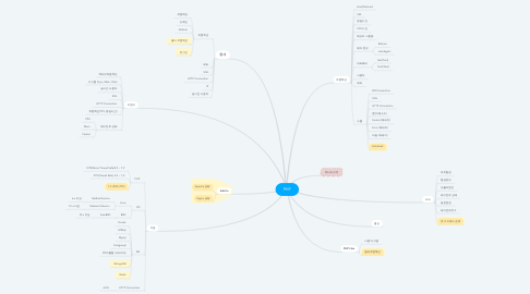 Mind Map: PHP