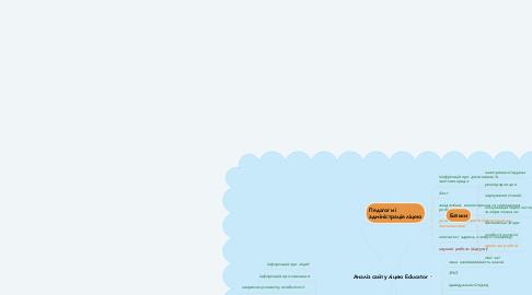 Mind Map: Аналіз сайту ліцею Educator