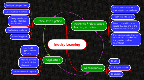 Mind Map: Inquiry Learning