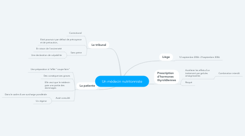 Mind Map: Un médecin nutritonniste