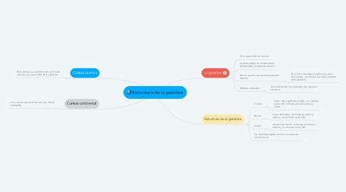 Mind Map: Estructura de la geosfera