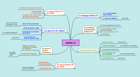 Mind Map: HENRI IV