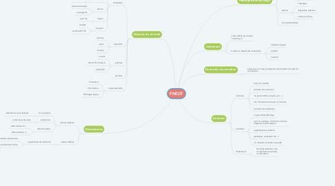 Mind Map: FNEDT