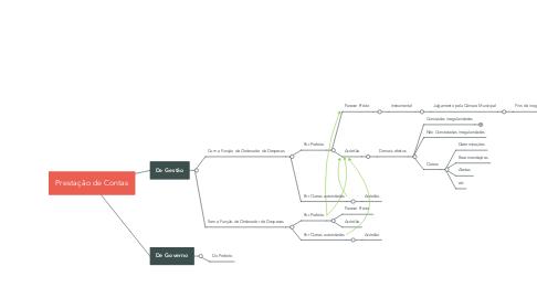 Mind Map: Prestação de Contas