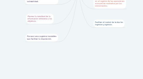 Mind Map: PUC