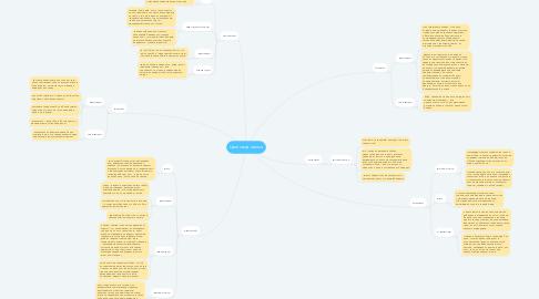 Mind Map: Цветовая гамма