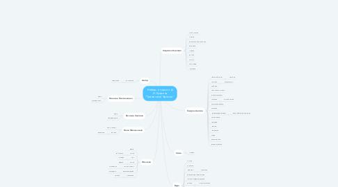 """Mind Map: Любовь в повести А. И. Куприна """"Гранатовый браслет"""""""